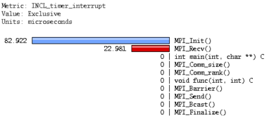 Paraprof screen-shot of timer_interrupt activity observed from within the user-level routines of Rank-0 of the 'ring' application.